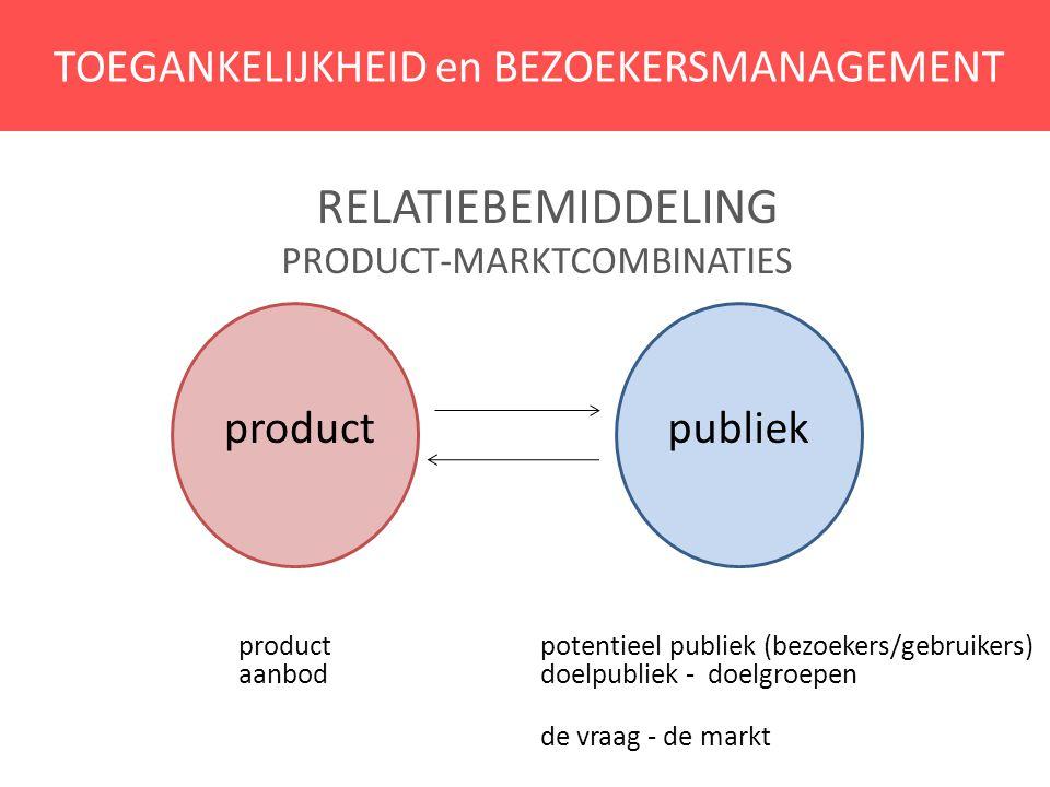 TOEGANKELIJKHEID en BEZOEKERSMANAGEMENT RELATIEBEMIDDELING PRODUCT-MARKTCOMBINATIES product potentieel publiek (bezoekers/gebruikers) aanbod doelpubli
