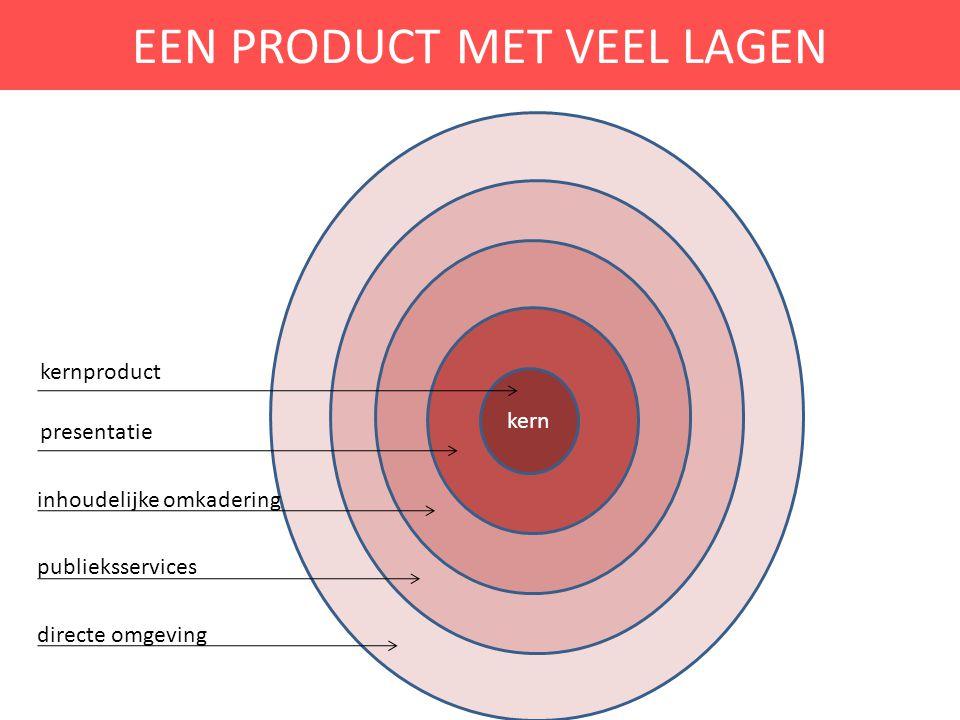 EEN PRODUCT MET VEEL LAGEN kern kernproduct presentatie inhoudelijke omkadering publieksservices directe omgeving