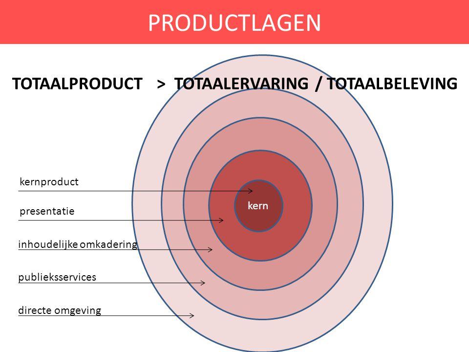 PRODUCTLAGEN kern kernproduct presentatie inhoudelijke omkadering publieksservices directe omgeving TOTAALPRODUCT > TOTAALERVARING / TOTAALBELEVING