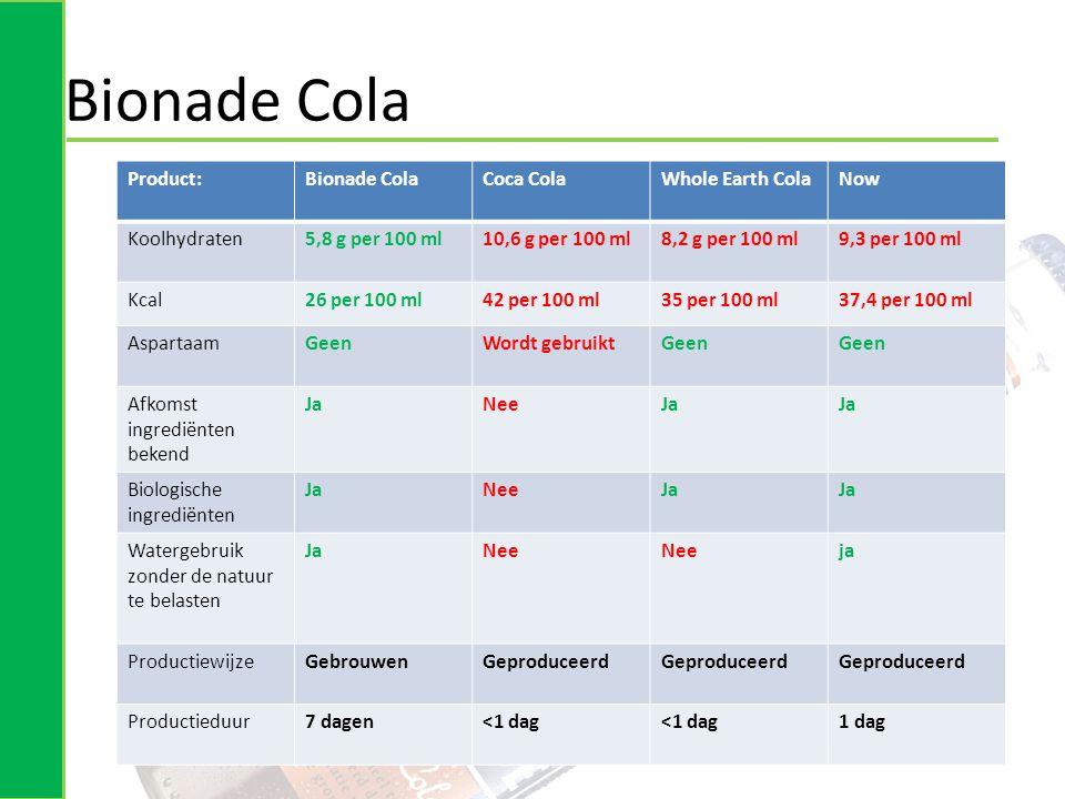 Bionade Cola Product:Bionade ColaCoca ColaWhole Earth ColaNow Koolhydraten5,8 g per 100 ml10,6 g per 100 ml8,2 g per 100 ml9,3 per 100 ml Kcal26 per 100 ml42 per 100 ml35 per 100 ml37,4 per 100 ml AspartaamGeenWordt gebruiktGeen Afkomst ingrediënten bekend JaNeeJa Biologische ingrediënten JaNeeJa Watergebruik zonder de natuur te belasten JaNee ja ProductiewijzeGebrouwenGeproduceerd Productieduur7 dagen<1 dag 1 dag