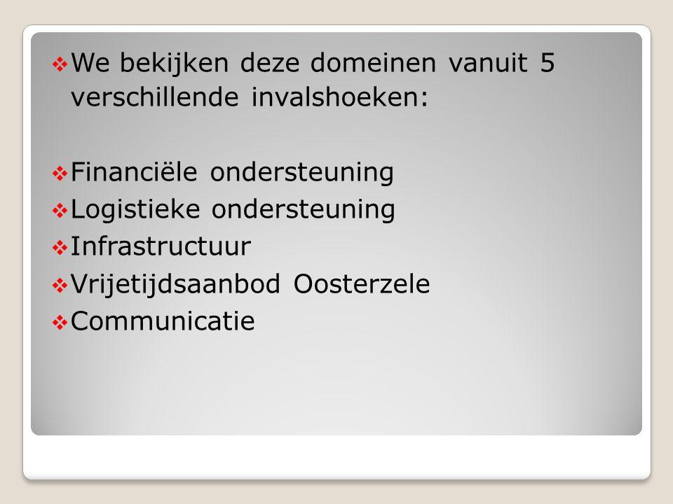  We bekijken deze domeinen vanuit 5 verschillende invalshoeken:  Financiële ondersteuning  Logistieke ondersteuning  Infrastructuur  Vrijetijdsaa