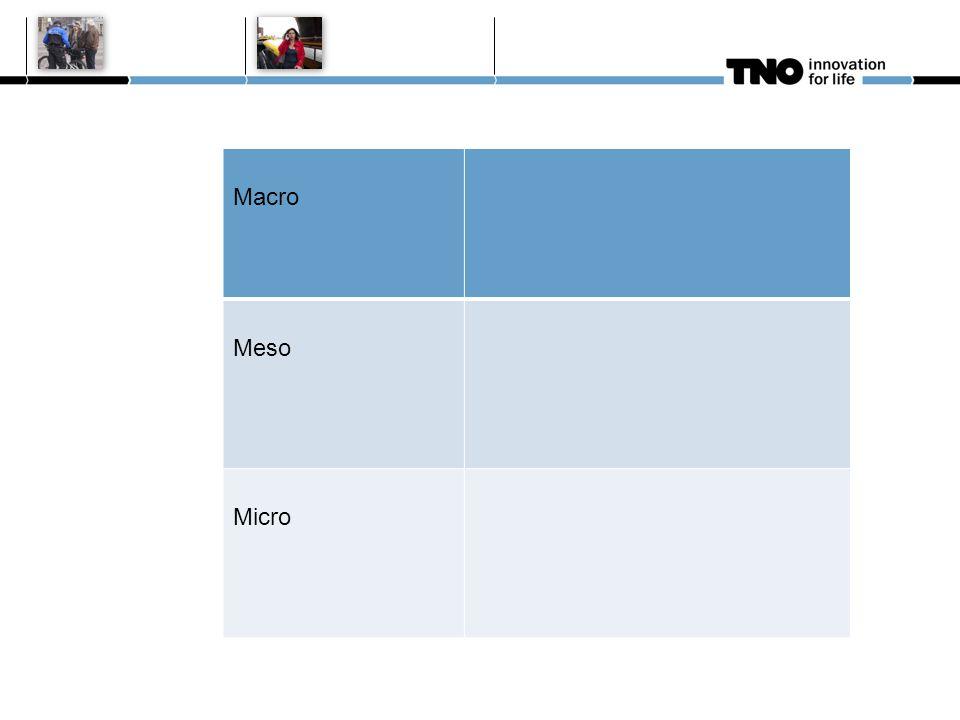 MacroMaatschappelijke trends Meso Micro