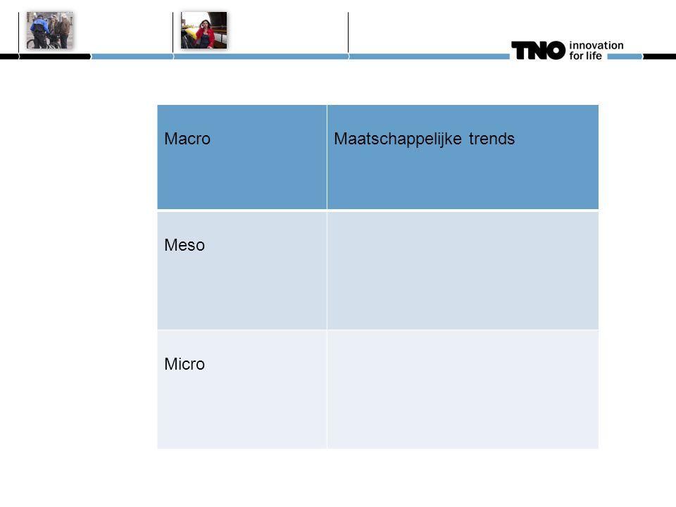MacroMaatschappelijke trends MesoSociale netwerken, samenwerking burgers en instituties Micro