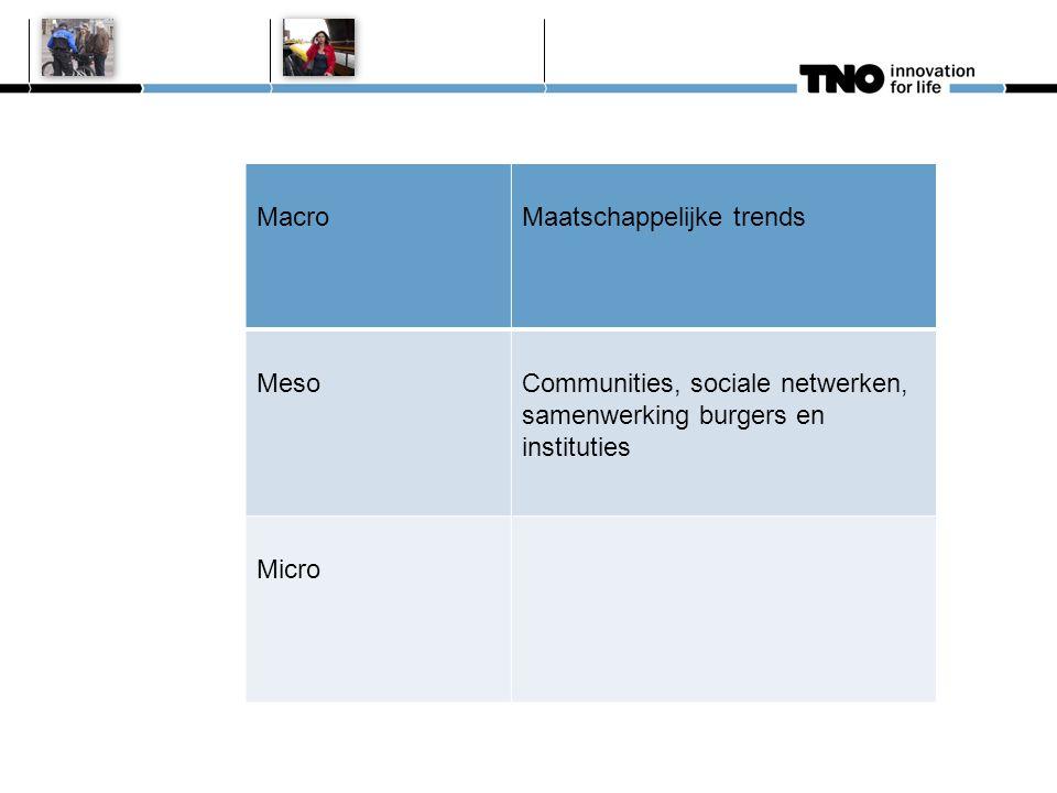 MacroMaatschappelijke trends MesoCommunities, sociale netwerken, samenwerking burgers en instituties Micro