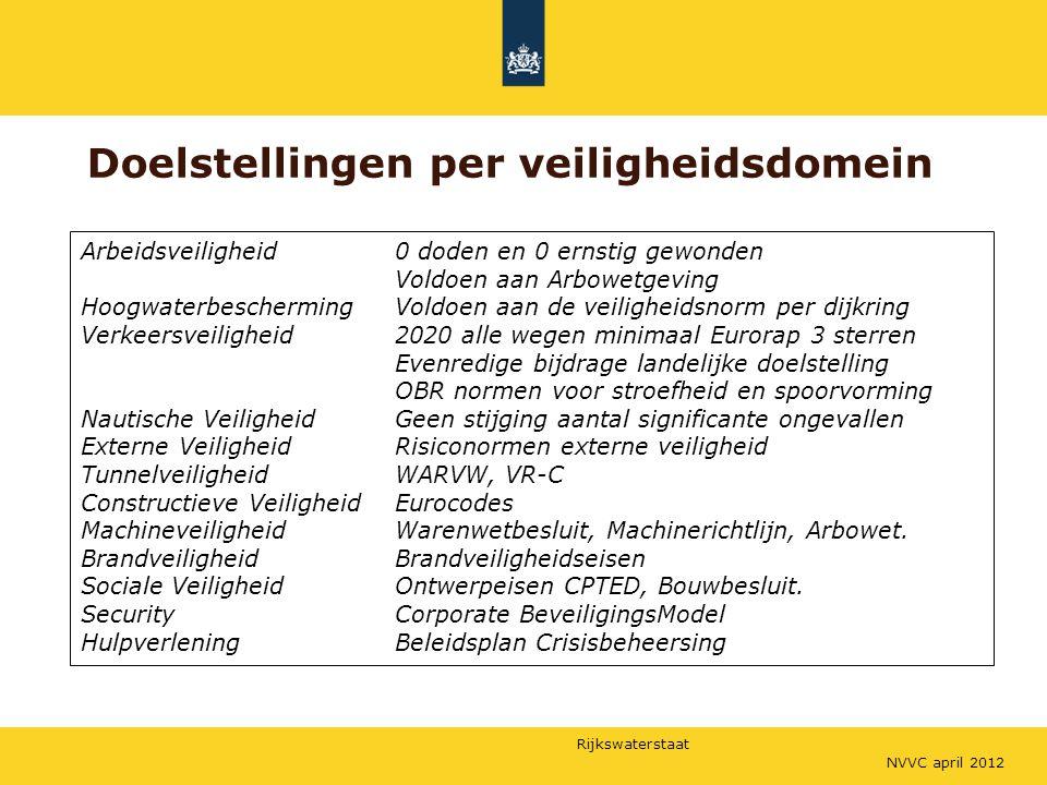 Rijkswaterstaat Doelstellingen per veiligheidsdomein NVVC april 2012 Arbeidsveiligheid 0 doden en 0 ernstig gewonden Voldoen aan Arbowetgeving Hoogwaterbescherming Voldoen aan de veiligheidsnorm per dijkring Verkeersveiligheid2020 alle wegen minimaal Eurorap 3 sterren Evenredige bijdrage landelijke doelstelling OBR normen voor stroefheid en spoorvorming Nautische Veiligheid Geen stijging aantal significante ongevallen Externe Veiligheid Risiconormen externe veiligheid Tunnelveiligheid WARVW, VR-C Constructieve Veiligheid Eurocodes MachineveiligheidWarenwetbesluit, Machinerichtlijn, Arbowet.