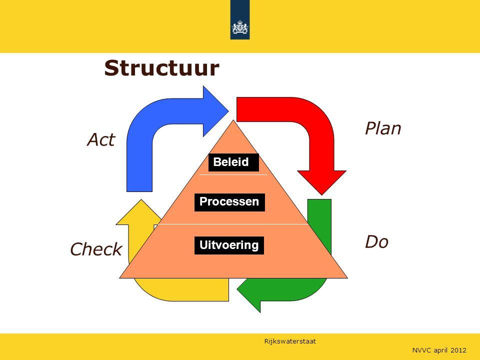 Rijkswaterstaat Beleid Processen Uitvoering Structuur NVVC april 2012 Do Check Plan Act