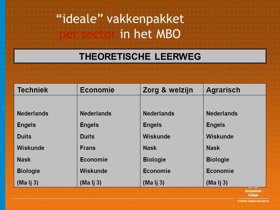 ideale vakkenpakket per sector in het MBO THEORETISCHE LEERWEG TechniekEconomieZorg & welzijnAgrarisch Nederlands Engels Duits Wiskunde Frans Nask EconomieBiologie WiskundeEconomie (Ma lj 3)