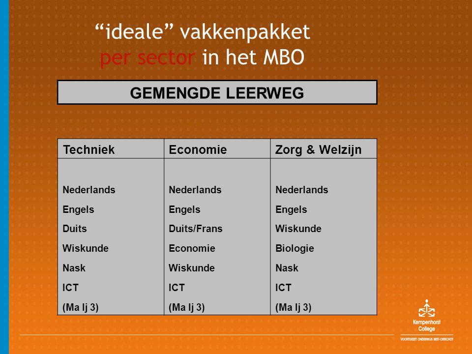 ideale vakkenpakket per sector in het MBO GEMENGDE LEERWEG TechniekEconomieZorg & Welzijn Nederlands Engels Duits Duits/Frans Wiskunde EconomieBiologie Nask WiskundeNask ICT (Ma lj 3)