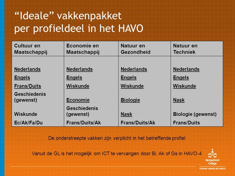 Ideale vakkenpakket per profieldeel in het HAVO Cultuur en Maatschappij Economie en Maatschappij Natuur en Gezondheid Natuur en Techniek Nederlands Engels Frans/Duits Wiskunde Geschiedenis (gewenst)Economie Biologie Nask Wiskunde Geschiedenis (gewenst)Nask Biologie (gewenst) Ec/Ak/Fa/Du Frans/Duits/Ak Frans/Duits De onderstreepte vakken zijn verplicht in het betreffende profiel Vanuit de GL is het mogelijk om ICT te vervangen door Bi, Ak of Gs in HAVO-4