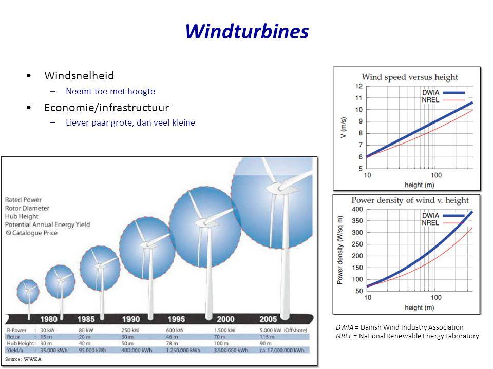 •Hoeveel wind hebben we.