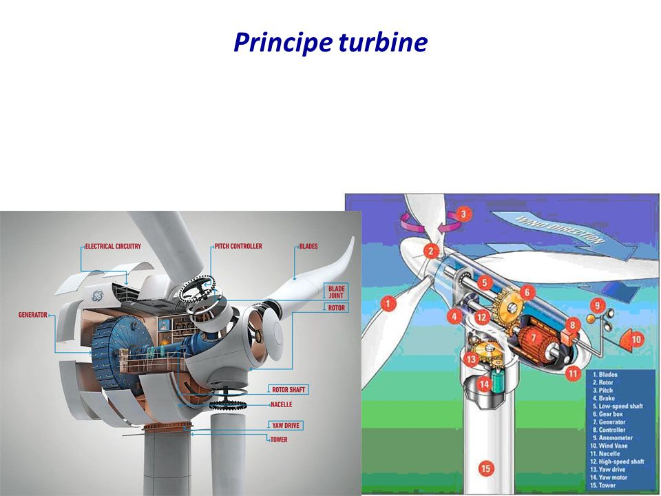 •Vestas Wind Systems A/S –Deens bedrijf –20 000 werknemers •3 rotorbladen •3 MW •Pitch control •Double fed induction generator (50 Hz) •Meer dan 500 units geinstalleerd Vesta V90