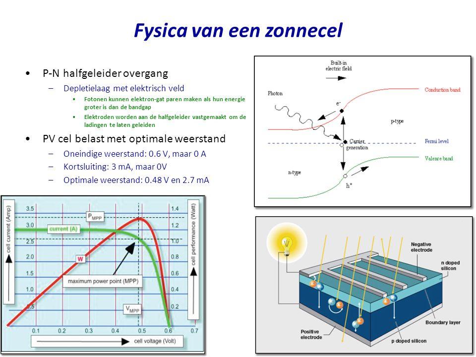 •Kristallijn silicium –Hoge efficiëntie (tot 27%) –Stabiel –Zeer hoge kosten –Geringe absorptie (dik materiaal nodig) –Bandgap van 1.1 eV (amorf Si heeft 1.7 eV) •Polikristallijn silicium –Vergelijkbaar met mono-kristallijn silicium, maar iets goedkoper en iets minder efficiënt (tot 20%) •Amorf silicium (dikke film) –Zeer hoge absorptie  veel minder materiaal –Goedkoop •Kosten gedomineerd door glas of metaal waarop het Si wordt neergeslagen –Flexibel gebruik •Eenvoudig te integreren in gebouwen –Minder efficiënt (12%) –Niet stabiel •Degradatie door lichtinval Materialen voor PV cellen
