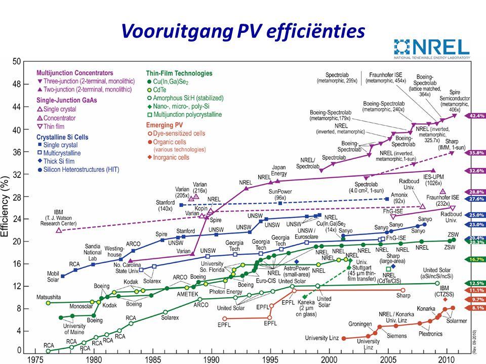 • Productie van een zonnepaneel verbruikt meer energie dan het ooit zal opleveren –Energy yield ratio: verhouding van de energie die door het systeem gedurende de levensduur geleverd wordt ten opzichte van wat nodig is voor productie •Voor een dakpaneel, aangesloten op het net in Europa: 4 •Voor een levensduur van 20 jaar •Als we het paneel in Australie plaatsen wordt het 7 –Windturbines hebben een energy yield ratio van 80 •Voor 20 jaar levensduur PV sprookje