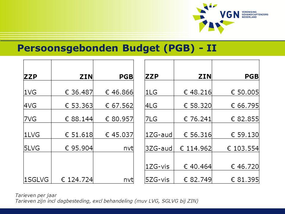 Persoonsgebonden Budget (PGB) - II ZZPZINPGB 1VG€ 36.487€ 46.866 4VG€ 53.363€ 67.562 7VG€ 88.144€ 80.957 1LVG€ 51.618€ 45.037 5LVG€ 95.904nvt 1SGLVG€