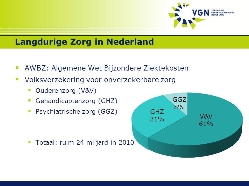 Langdurige Zorg in Nederland  AWBZ: Algemene Wet Bijzondere Ziektekosten  Volksverzekering voor onverzekerbare zorg  Ouderenzorg (V&V)  Gehandicap