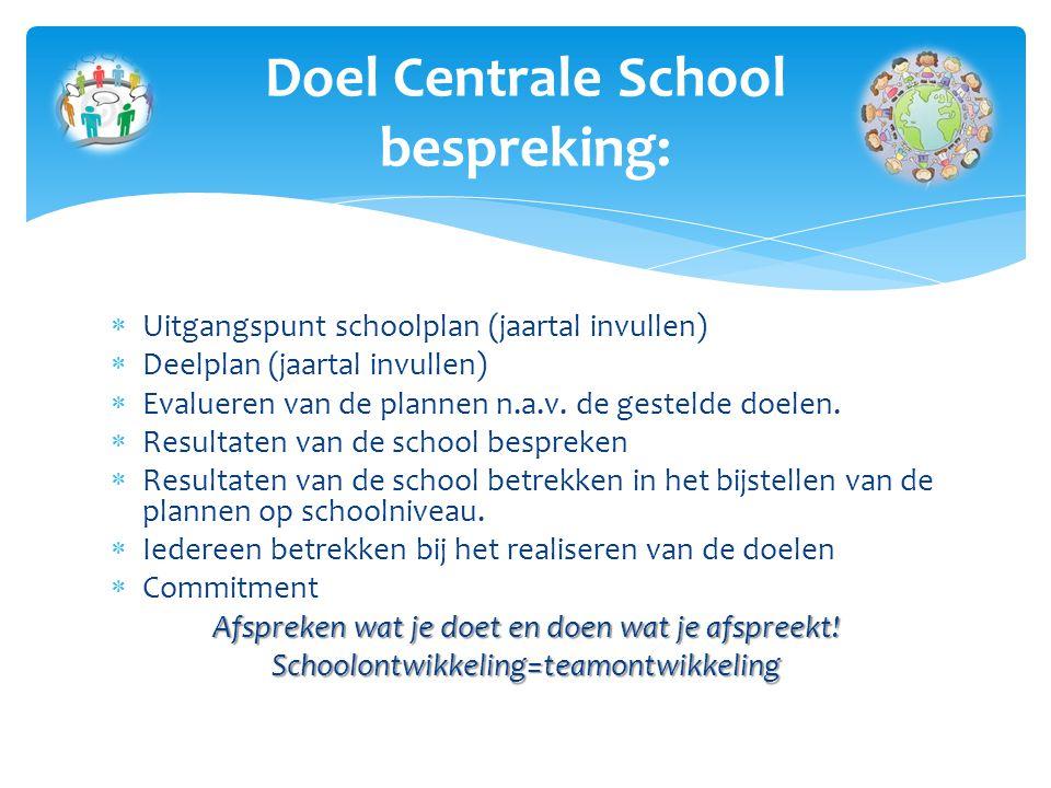  Uitgangspunt schoolplan (jaartal invullen)  Deelplan (jaartal invullen)  Evalueren van de plannen n.a.v.