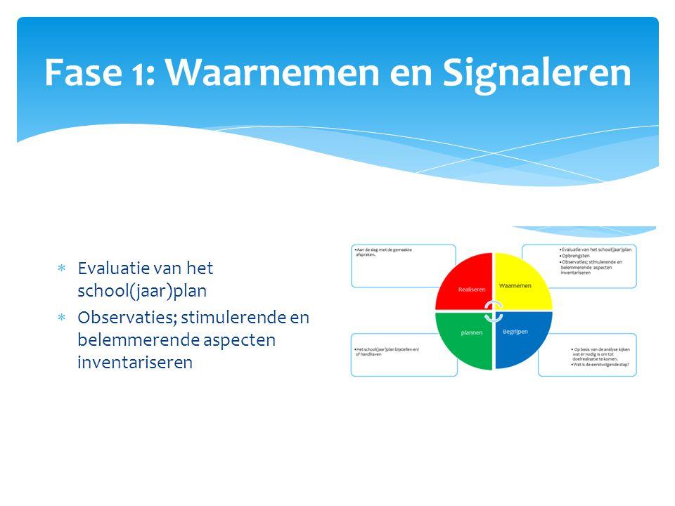 Fase 1: Waarnemen en Signaleren  Evaluatie van het school(jaar)plan  Observaties; stimulerende en belemmerende aspecten inventariseren