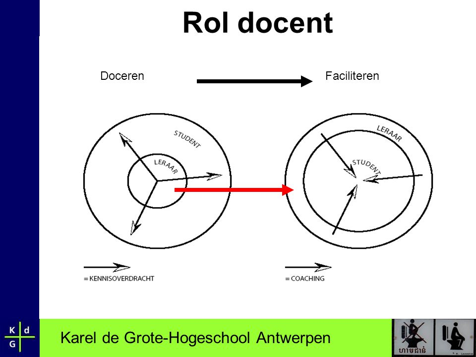 Karel de Grote-Hogeschool Antwerpen Rol docent DocerenFaciliteren