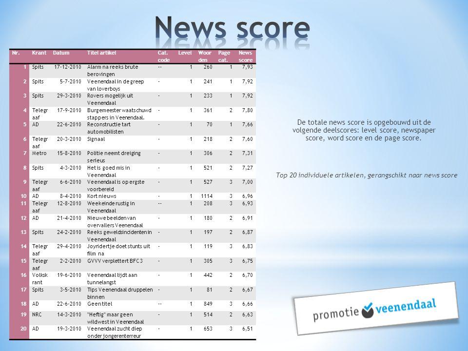 De totale news score is opgebouwd uit de volgende deelscores: level score, newspaper score, word score en de page score. Top 20 individuele artikelen,