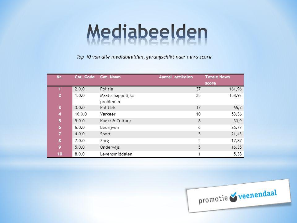 Top 10 van alle mediabeelden, gerangschikt naar news score Nr.Cat. CodeCat. NaamAantal artikelen Totale News score 12.0.0Politie37161,96 21.0.0 Maatsc