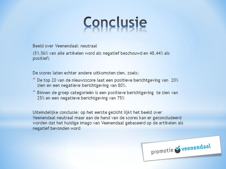 Beeld over Veenendaal: neutraal (51,56% van alle artikelen word als negatief beschouwd en 48,44% als positief) De scores laten echter andere uitkomste