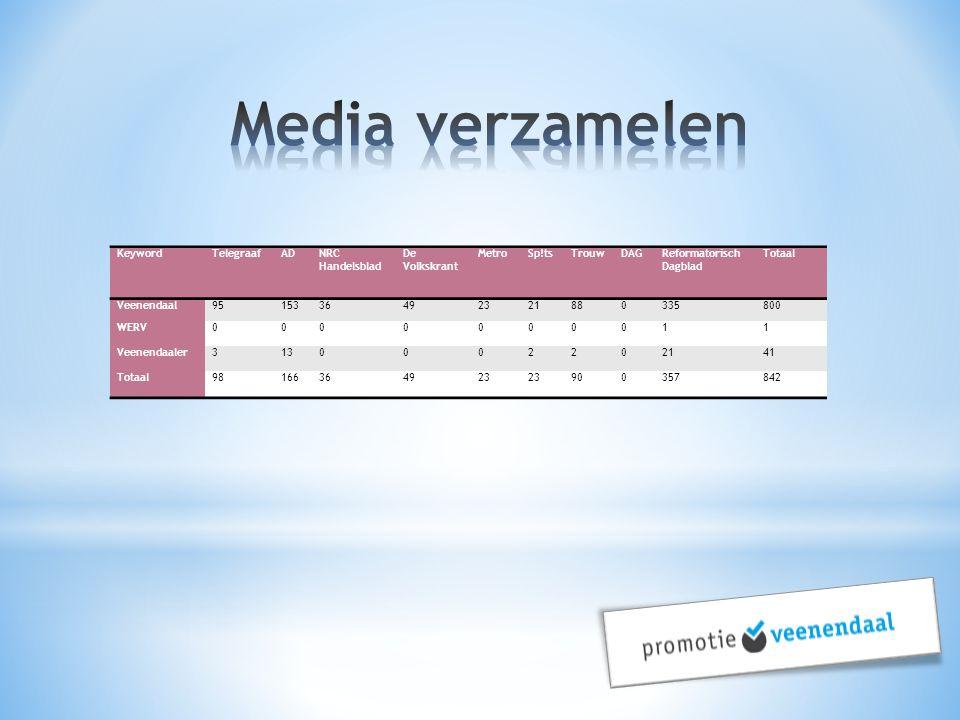 KeywordTelegraafADNRC Handelsblad De Volkskrant MetroSp!tsTrouwDAGReformatorisch Dagblad Totaal Veenendaal9515336492321880335800 WERV0000000011 Veenen