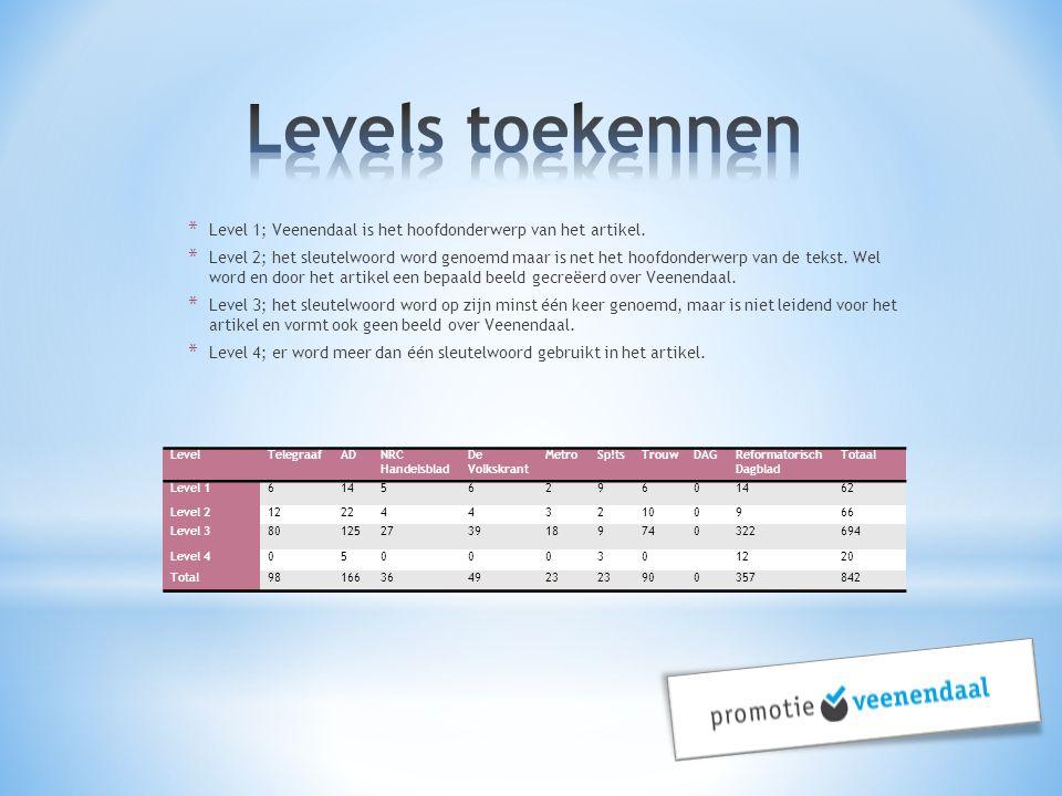 * Level 1; Veenendaal is het hoofdonderwerp van het artikel. * Level 2; het sleutelwoord word genoemd maar is net het hoofdonderwerp van de tekst. Wel