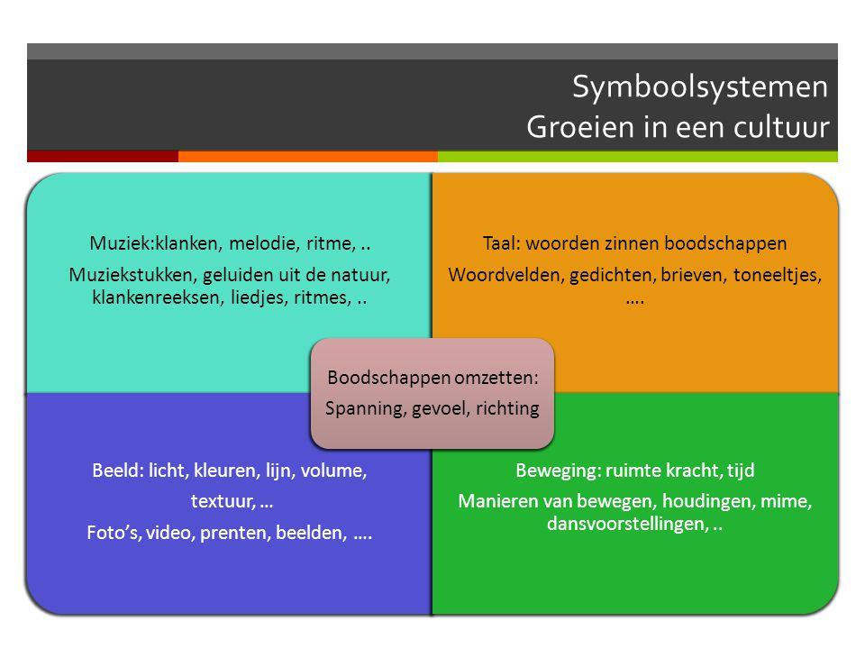 Symboolsystemen Groeien in een cultuur Muziek:klanken, melodie, ritme,.. Muziekstukken, geluiden uit de natuur, klankenreeksen, liedjes, ritmes,.. Taa