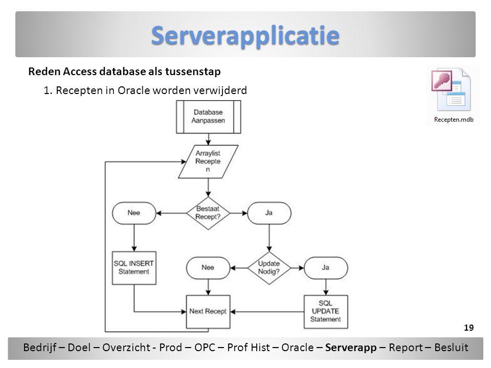 Serverapplicatie Reden Access database als tussenstap 1. Recepten in Oracle worden verwijderd Bedrijf – Doel – Overzicht - Prod – OPC – Prof Hist – Or