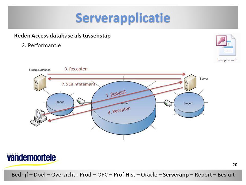Serverapplicatie Reden Access database als tussenstap 2. Performantie Bedrijf – Doel – Overzicht - Prod – OPC – Prof Hist – Oracle – Serverapp – Repor