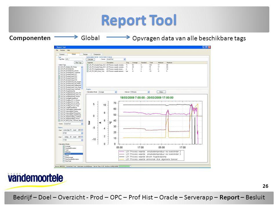 Report Tool ComponentenGlobal Opvragen data van alle beschikbare tags Bedrijf – Doel – Overzicht - Prod – OPC – Prof Hist – Oracle – Serverapp – Repor