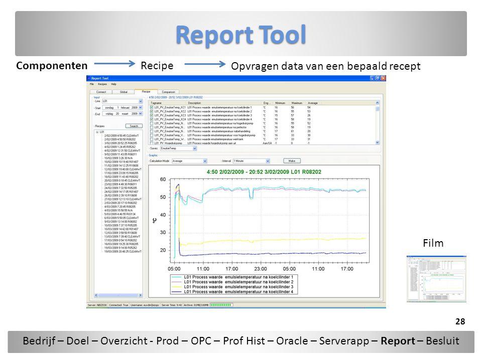 Report Tool ComponentenRecipe Opvragen data van een bepaald recept Bedrijf – Doel – Overzicht - Prod – OPC – Prof Hist – Oracle – Serverapp – Report –