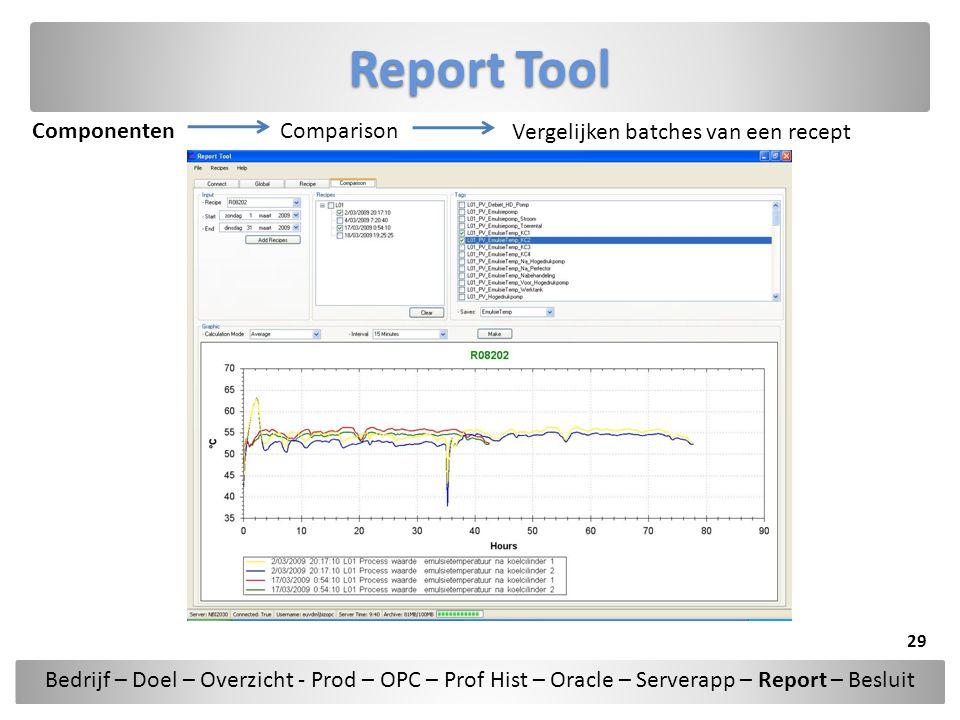 Report Tool ComponentenComparison Vergelijken batches van een recept Bedrijf – Doel – Overzicht - Prod – OPC – Prof Hist – Oracle – Serverapp – Report