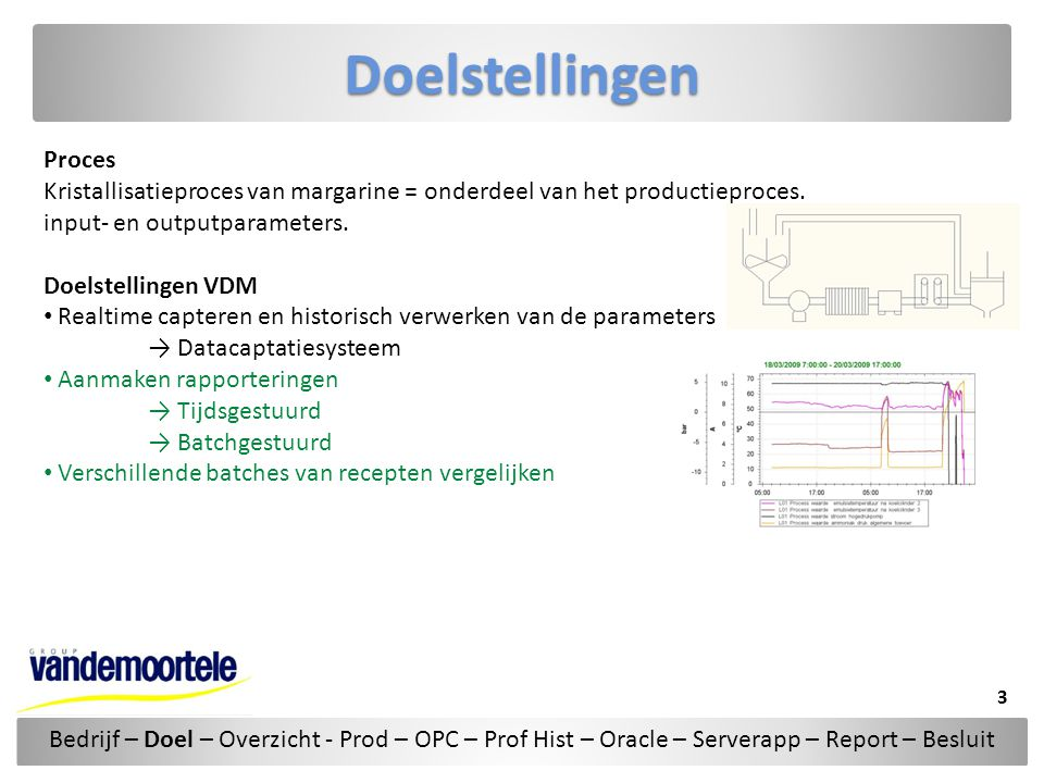 Doelstellingen Proces Kristallisatieproces van margarine = onderdeel van het productieproces. input- en outputparameters. Doelstellingen VDM • Realtim