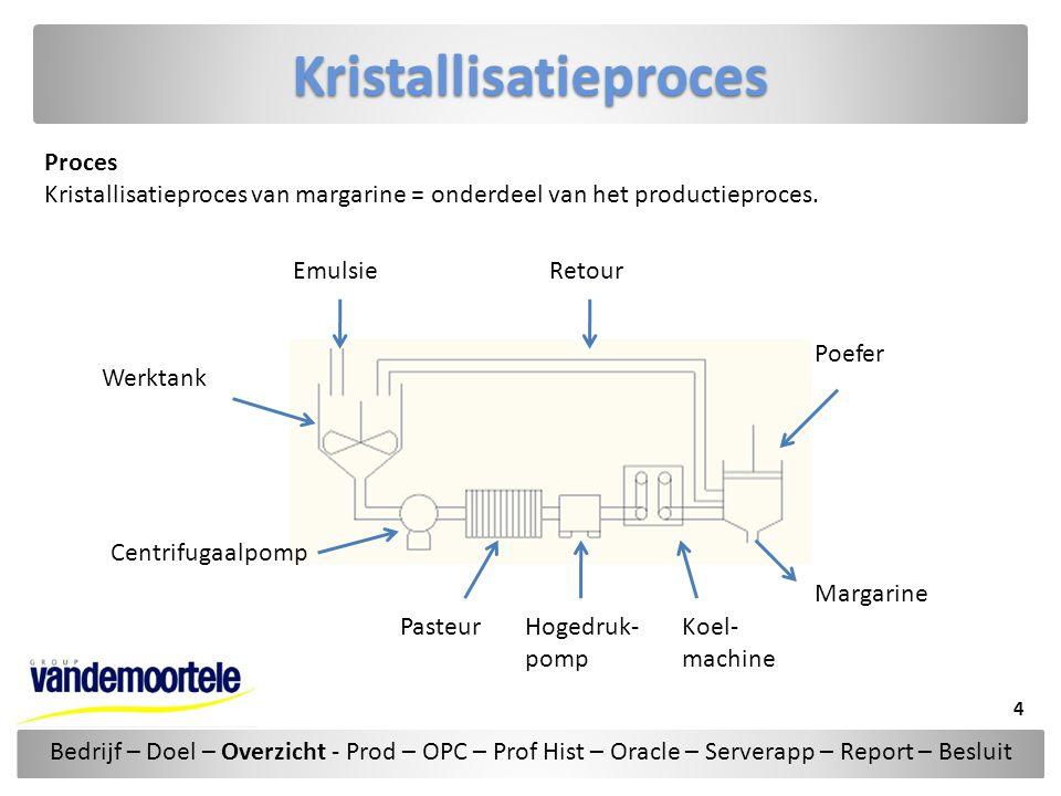 Kristallisatieproces Proces Kristallisatieproces van margarine = onderdeel van het productieproces. Bedrijf – Doel – Overzicht - Prod – OPC – Prof His