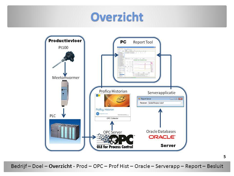 Report Tool ComponentenGlobal Opvragen data van alle beschikbare tags Bedrijf – Doel – Overzicht - Prod – OPC – Prof Hist – Oracle – Serverapp – Report – Besluit 26