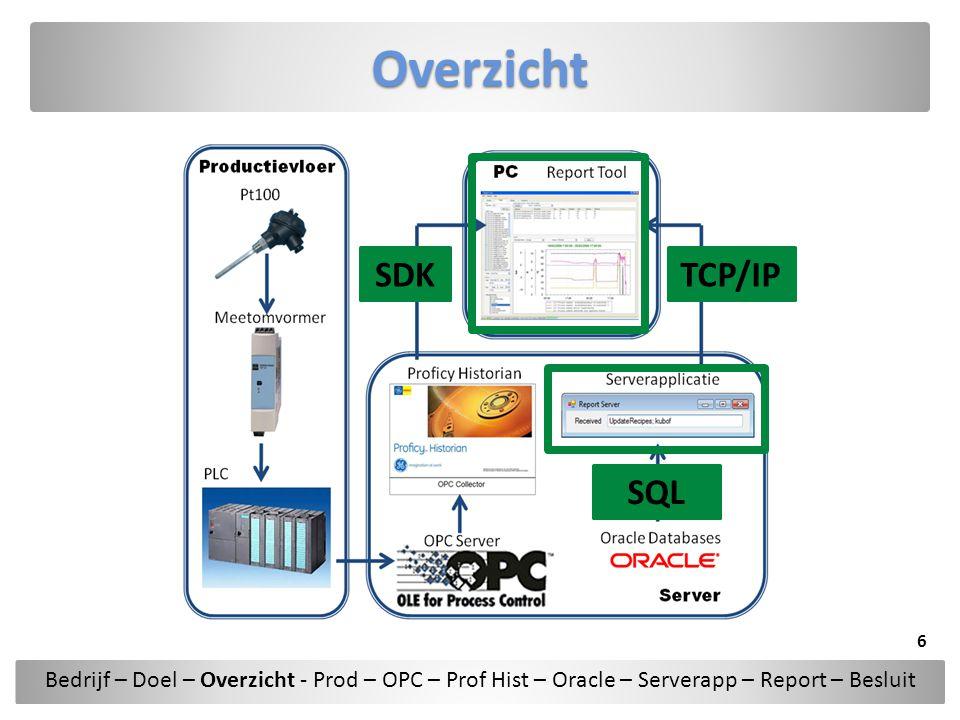 Oracle Connectie Data Source=IZEGEM;User Id=Username;Password=passwd;Integrated Security=no; Data Source Connectiestring Tnsnames.ora Host hosts 6.60.1.30 IZEGEM2 Bedrijf – Doel – Overzicht - Prod – OPC – Prof Hist – Oracle – Serverapp – Report – Besluit 17