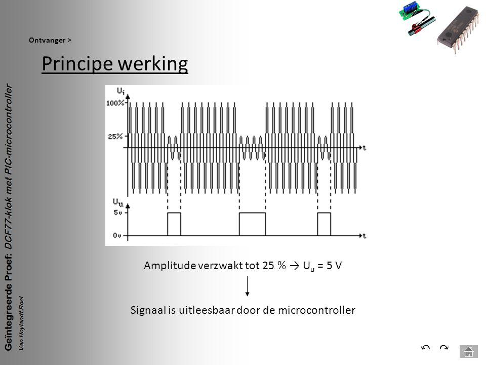 Principe werking Ontvanger > ⃕⃔ Amplitude verzwakt tot 25 % → U u = 5 V Signaal is uitleesbaar door de microcontroller