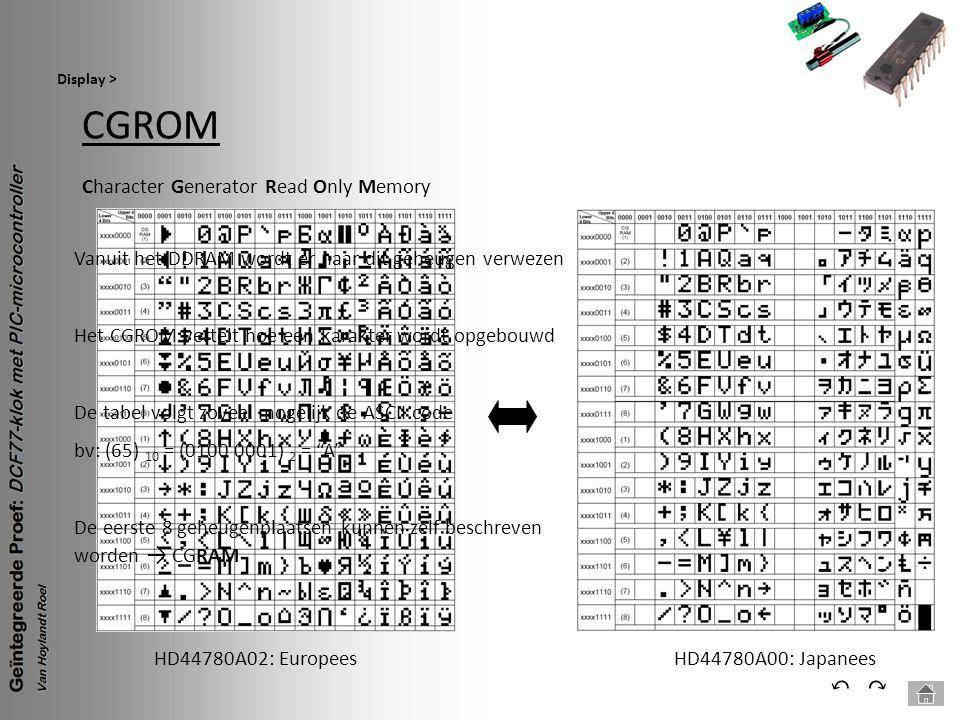 CGROM Display > ⃕⃔ Character Generator Read Only Memory HD44780A02: EuropeesHD44780A00: Japanees Vanuit het DDRAM wordt er naar dit geheugen verwezen