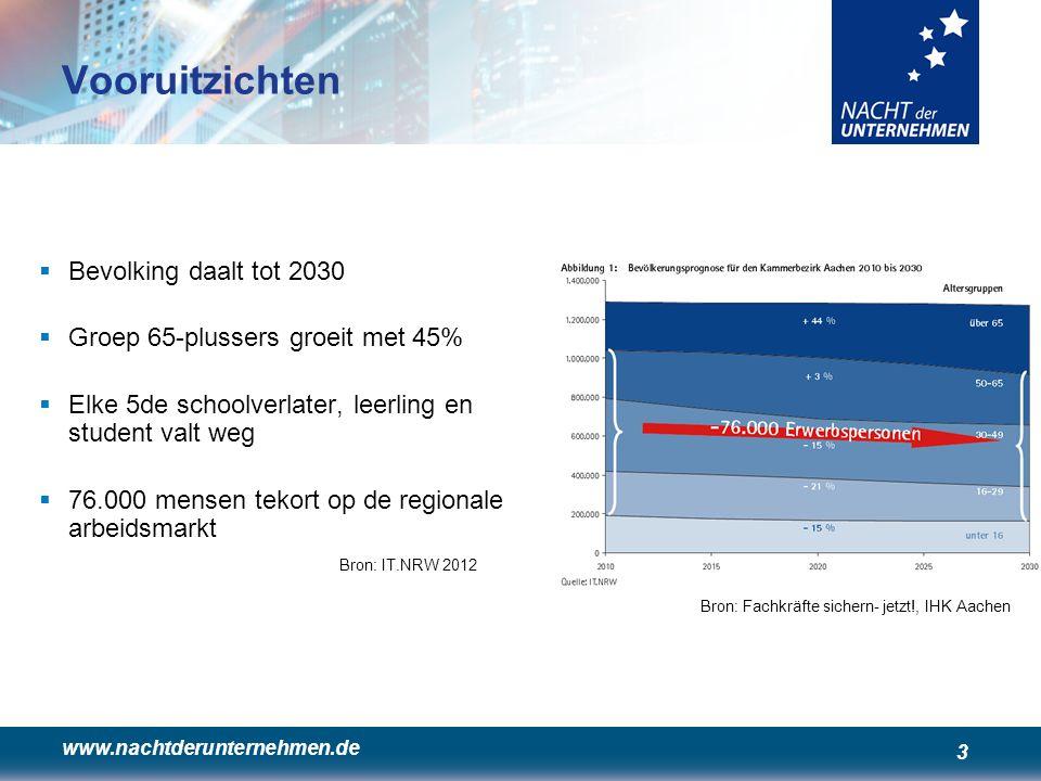 www.nachtderunternehmen.de 3 Vooruitzichten  Bevolking daalt tot 2030  Groep 65-plussers groeit met 45%  Elke 5de schoolverlater, leerling en stude