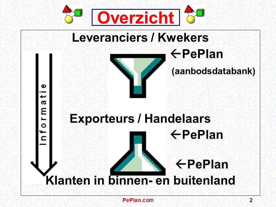 PePlan.com2 Overzicht Leveranciers / Kwekers  PePlan (aanbodsdatabank) Exporteurs / Handelaars  PePlan Klanten in binnen- en buitenland