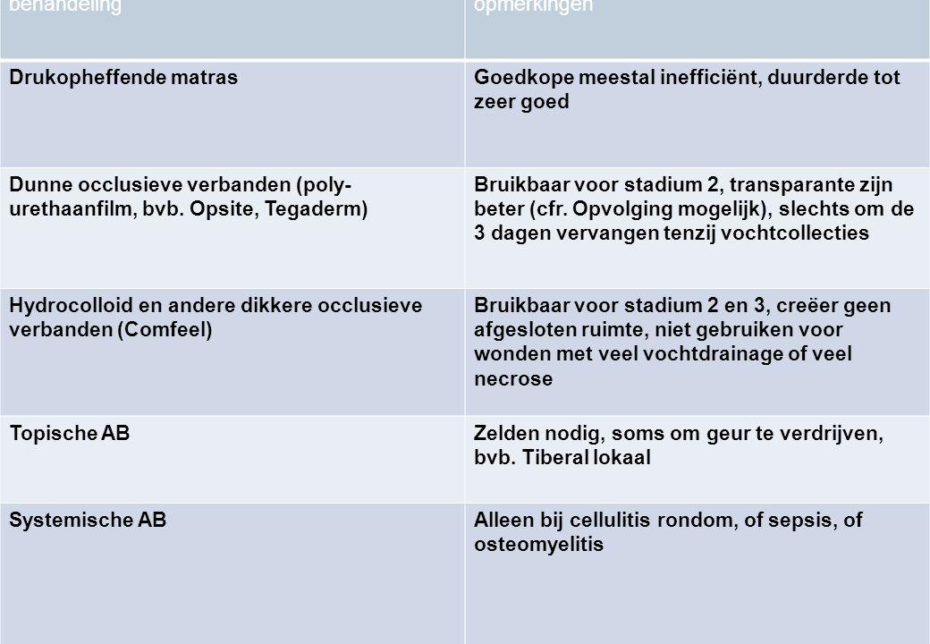 39 behandelingopmerkingen Drukopheffende matrasGoedkope meestal inefficiënt, duurderde tot zeer goed Dunne occlusieve verbanden (poly- urethaanfilm, b