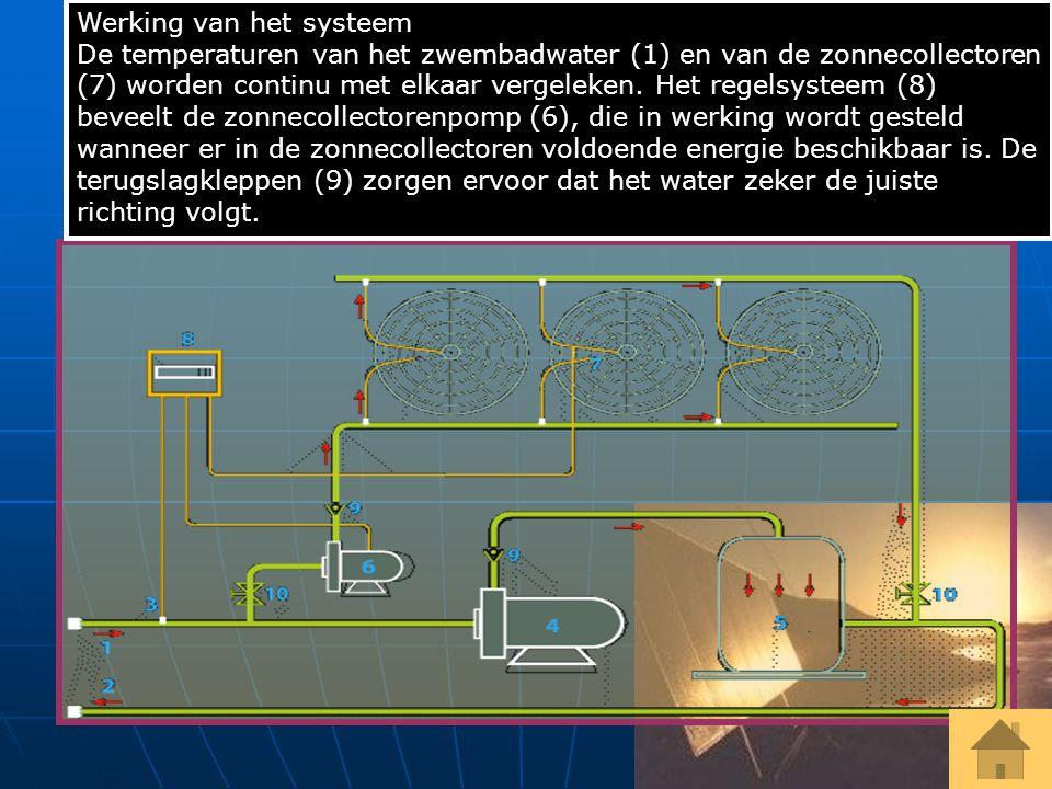2)Hoe werkt zo'n ding? (in werkelijkheid) Werking van het systeem De temperaturen van het zwembadwater (1) en van de zonnecollectoren (7) worden conti