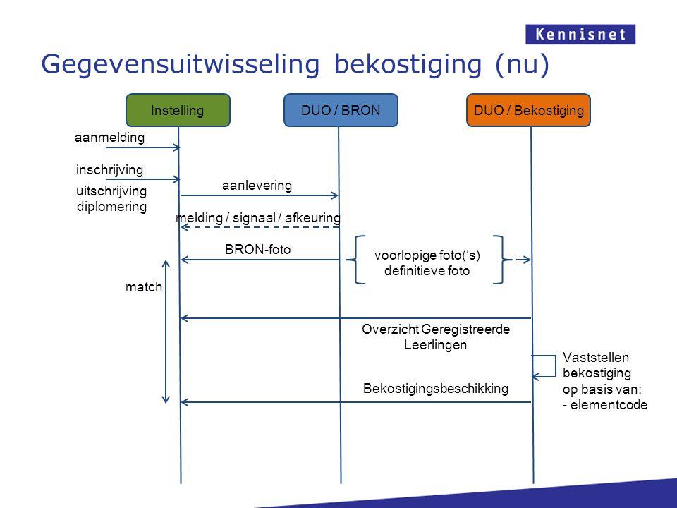 Gegevensuitwisseling bekostiging (nu) DUO / BRONDUO / Bekostiging Instelling aanmelding inschrijving aanlevering melding / signaal / afkeuring BRON-fo