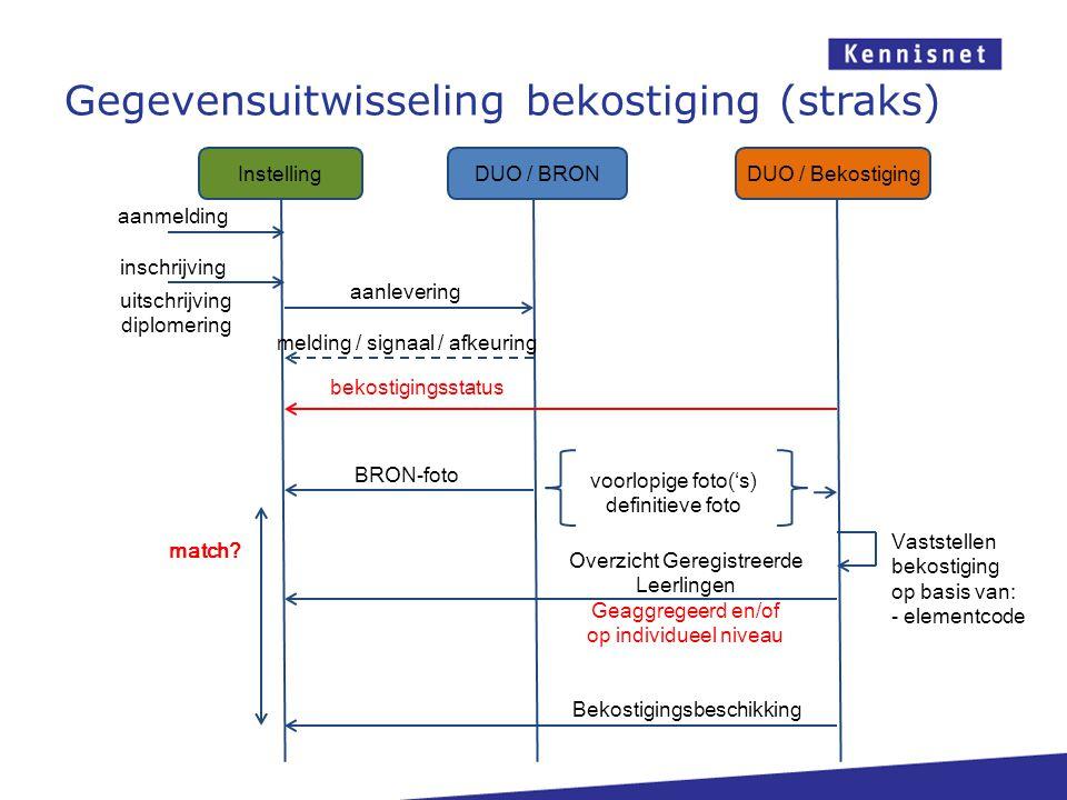 Gegevensuitwisseling bekostiging (straks) DUO / BRONDUO / Bekostiging Instelling aanmelding inschrijving aanlevering melding / signaal / afkeuring BRO