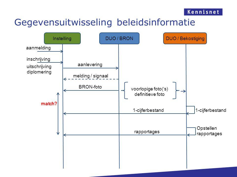 Gegevensuitwisseling beleidsinformatie DUO / BRONDUO / Bekostiging Instelling aanmelding inschrijving aanlevering melding / signaal BRON-foto uitschri