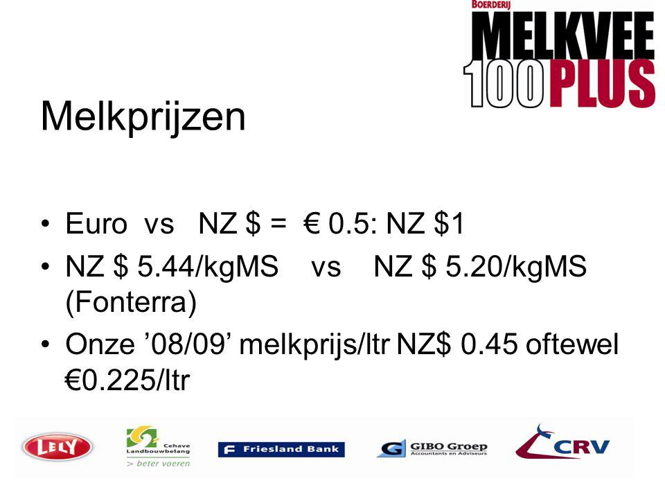 Melkprijzen •Euro vs NZ $ = € 0.5: NZ $1 •NZ $ 5.44/kgMS vs NZ $ 5.20/kgMS (Fonterra) •Onze '08/09' melkprijs/ltr NZ$ 0.45 oftewel €0.225/ltr