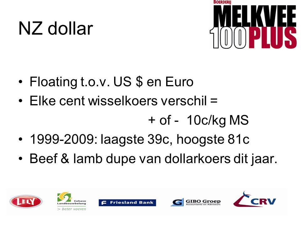 NZ dollar •Floating t.o.v. US $ en Euro •Elke cent wisselkoers verschil = + of - 10c/kg MS •1999-2009: laagste 39c, hoogste 81c •Beef & lamb dupe van