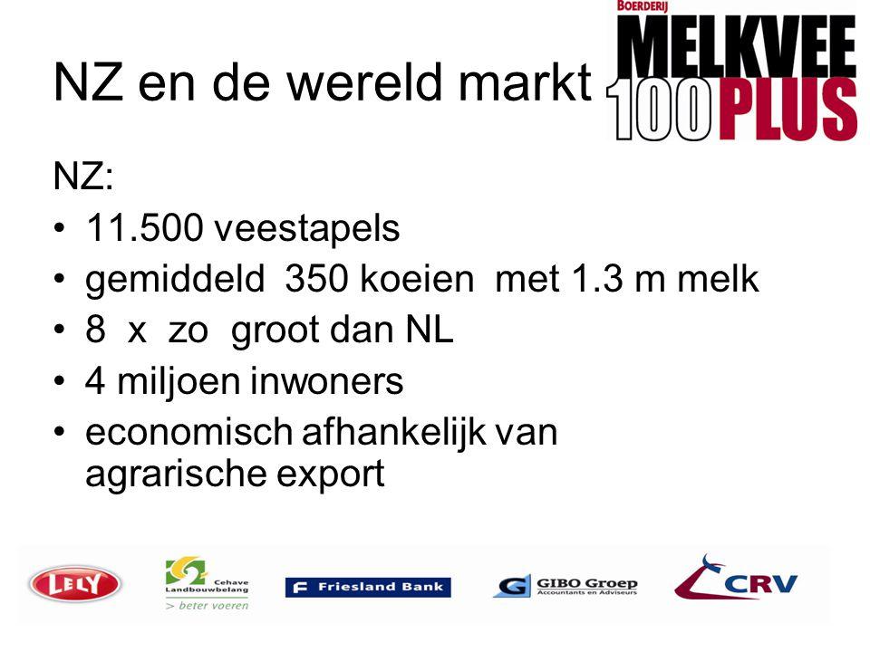 NZ en de wereld markt NZ: •11.500 veestapels •gemiddeld 350 koeien met 1.3 m melk •8 x zo groot dan NL •4 miljoen inwoners •economisch afhankelijk van