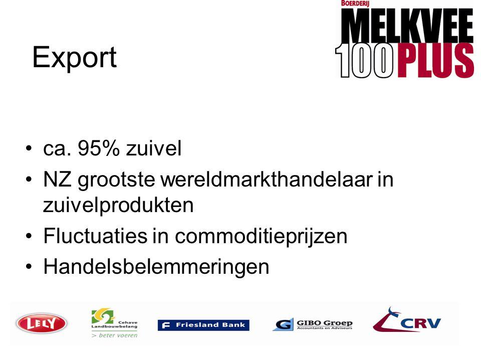 Export •ca. 95% zuivel •NZ grootste wereldmarkthandelaar in zuivelprodukten •Fluctuaties in commoditieprijzen •Handelsbelemmeringen